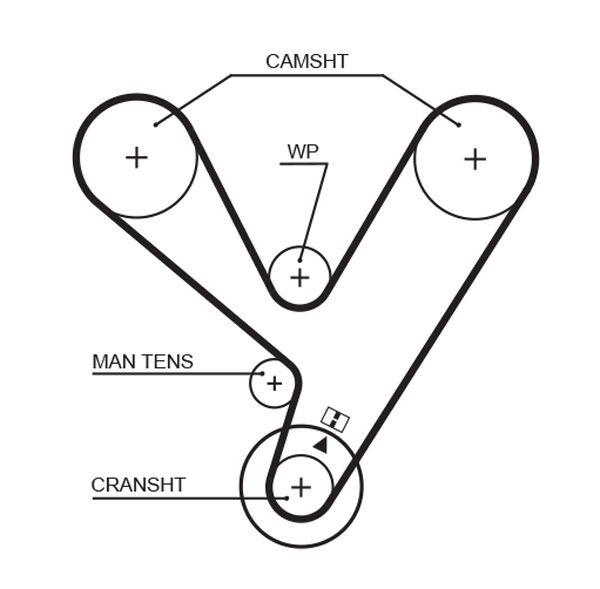 GATES FleetRunner™ Micro-V® Stretch Fit® 5208XS Zahnriemen Länge: 1829mm, Breite: 28mm