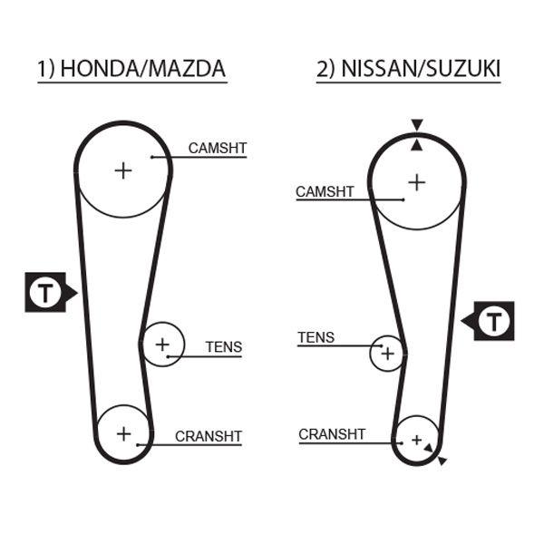 Zahnriemen & Zahnriemensatz GATES T41009 Bewertung